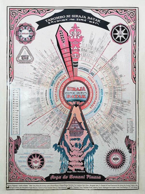 Batak genealogy chart from the Batak Museum, Lake Toba, Indonesia